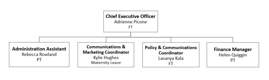 VA Organisational Chart